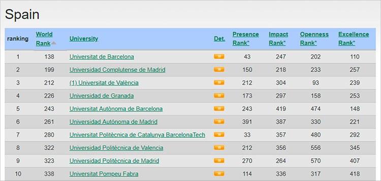 Relació del les deu primeres universitats espanyoles al rànquing Webometrics 2018
