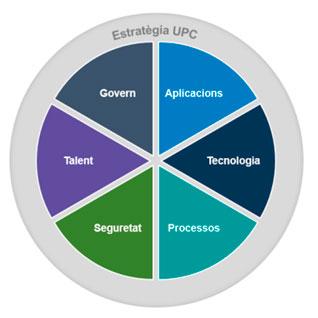 Dimensions analitzades a l'elaboració del PETIC 2021