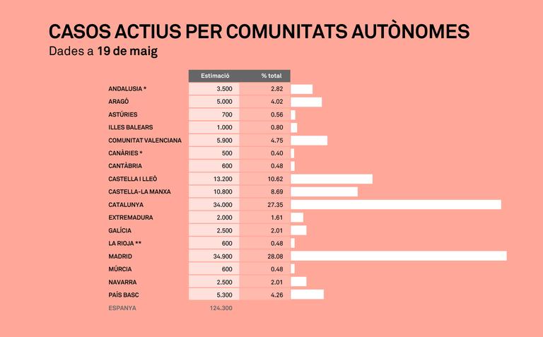 Casos actius de COVID-19 per comunitats autònomes