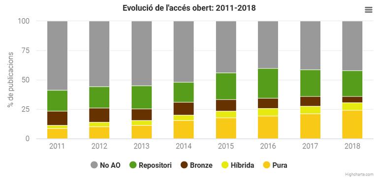 Evolució publicacions UPC en accés obert (2011-2018)