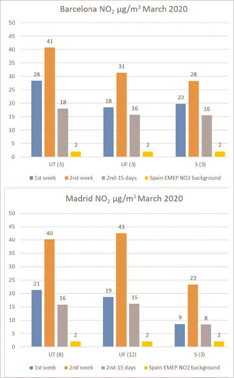 Taules comparatives entre Barcelona i Madirid a el'estudi 'COVID 19 lockdown effects on air quality by-NO2 in the cities of Barcelona and Madrid'