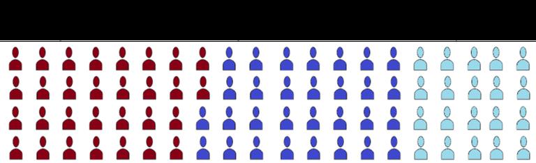 Considerem una població de 80 persones. Hi ha un infectat, ha tingut un contacte proper durant 15 minuts amb una altra persona. Quina és la probabilitat de detectar el contacte amb l'app? 30 sobre 80 és la probabilitat de que la persona infectada tingui un smartphone i l'app activada, 29 sobre 80 és la probabilitat que la persona amb qui ha estat en contacte també tingui un smartphone i l'app activada Per tant, . Si l'app funciona perfectament, podrem detectar el contacte només en un 13.5 % dels casos.
