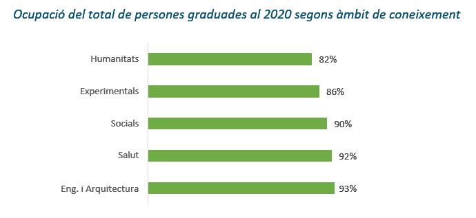 Ocupacio-graduats-ambit-coneixement-AQU.PNG