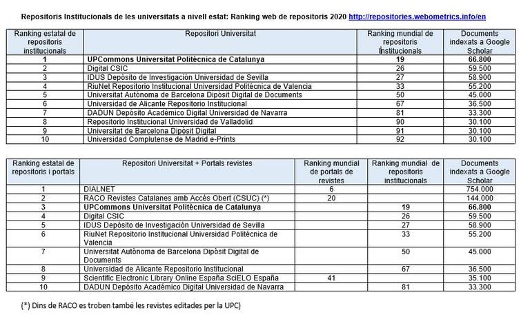 Repositoris institucionals de les universitats a nivell estat: Ranking web de repositoris 2020