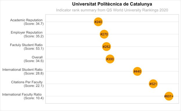 Taula dels indicadors de la UPC al Ranquing QS WUR 2020