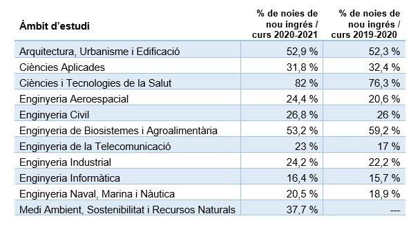Percentatge de la matrícula de nou ingrés de centres propis per àmbit d'estudi UPC