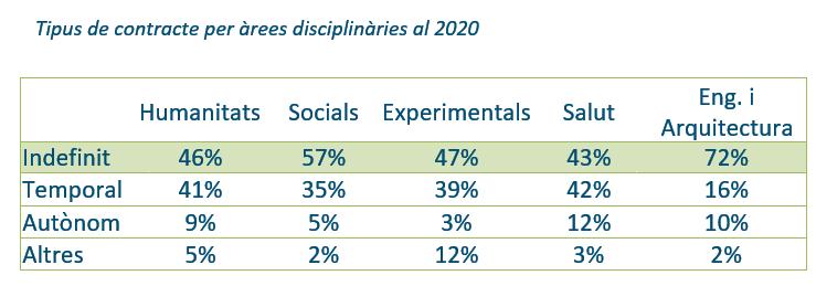 Tipus de contacte per disciplines - AQU Catalunya 2020