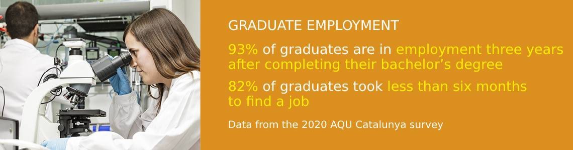 Graduate employement. 93% of graduates are in employement three years after completing their bachelor's degree. 86% of graduates took less than six months to find a job.Data from the 2017 AQU Catalunya.