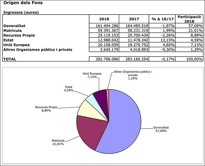 Origen dels fons del pressupost de la UPC 2018