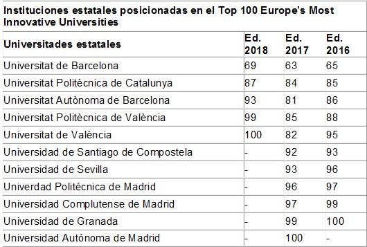 Cuadro compartivo universidades Ranking Reuters 2018