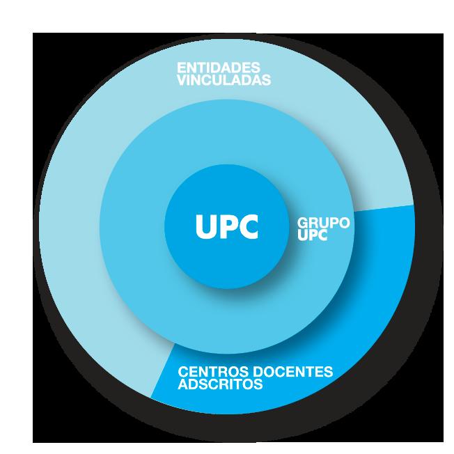 Grupo UPC