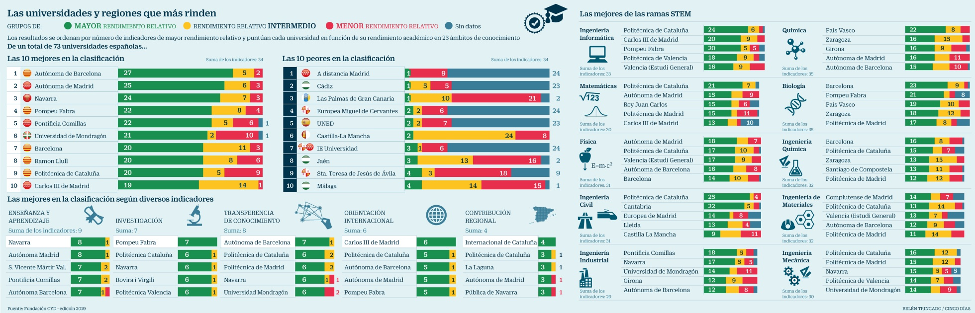 Gráfica Cinco Días Ranking CYD 2019: Las universidades y regiones que más rinden