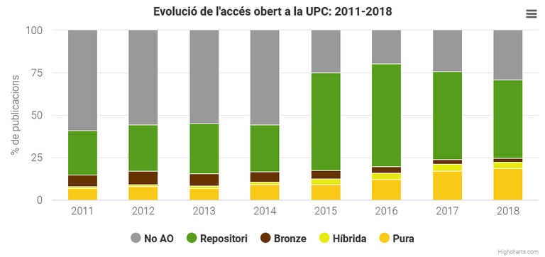 datos-UPC-acceso-abierto.png