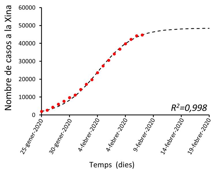 Grafico Evolucion Coronavirus