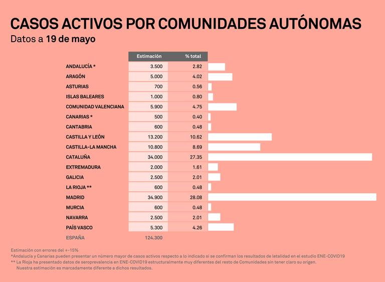 Casos activos de COVID-19 por Comunidades Autónomas