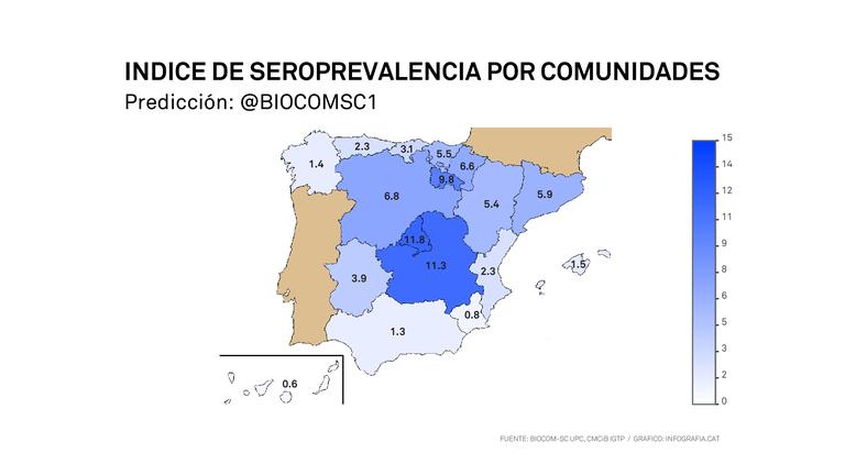 Indice de Seroprevalencia por Comunidades - Predicción BIOCOM-SC