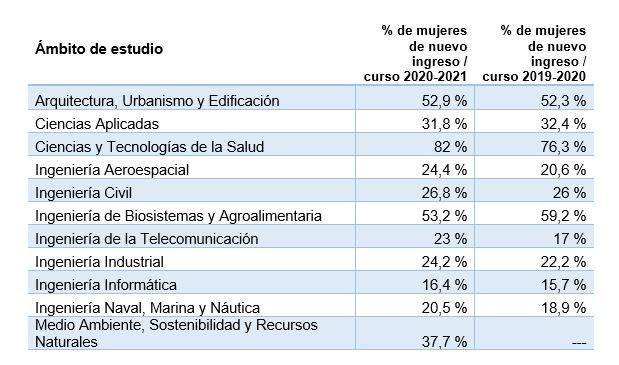 Porcentaje de mujeres entre el estudiantado de nuevo ingreso por ámbito de estudio