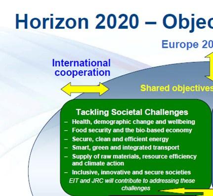H2020 societal challenges