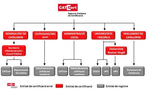 Jerarquia Catcert