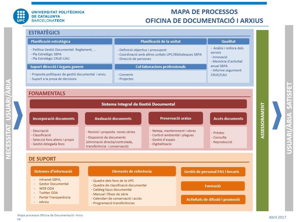 Mapa de processos Arxiu UPC