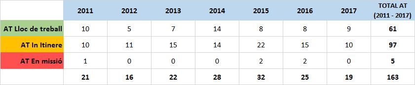 Taula resum AT 2011-2017