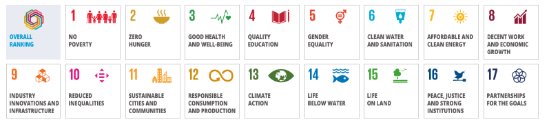 THE Impact SDGs