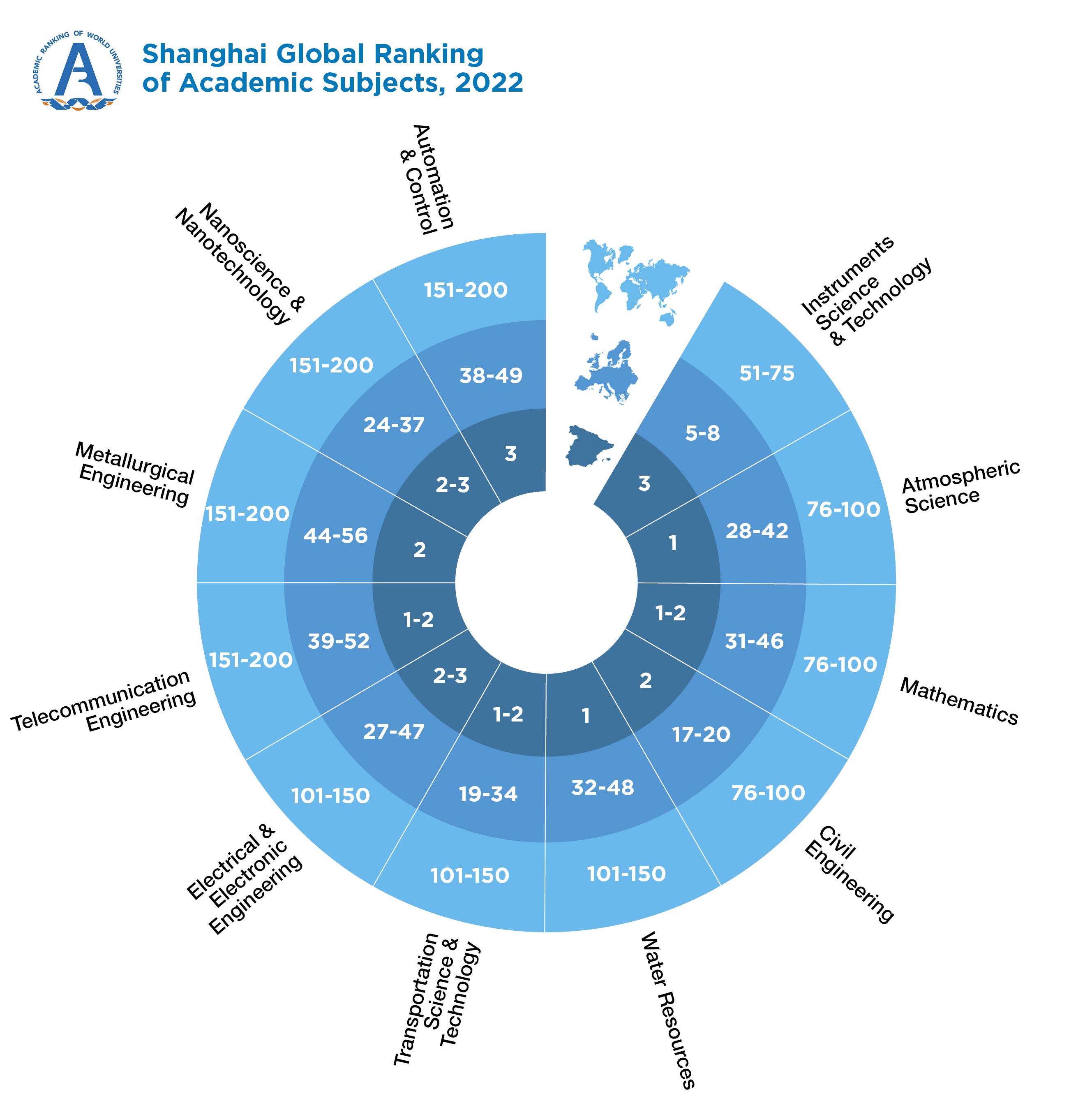 Shangai Global Ranking of Academic Subjects, 2018